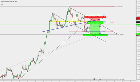 EURAUD: EUR/AUD : Sell opportunity**