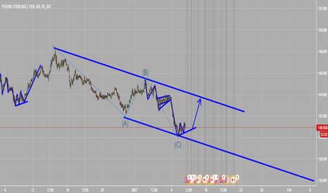 GBPJPY: An interesting gbpjpy long trade