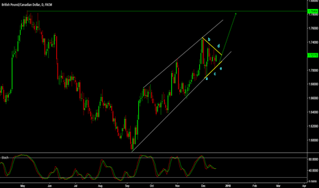 GBPCAD: GBP/CAD - +1000 PIP TARGET ALMOST COMPLETE - SEE RELATED IDEAS