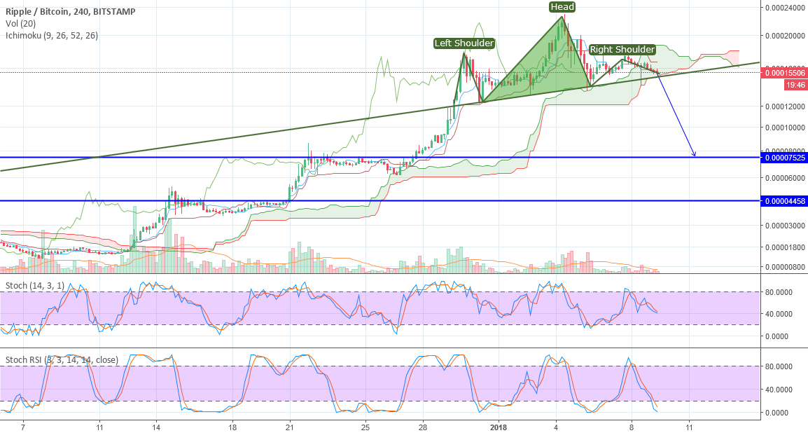 XRP to 8000-7500 sat