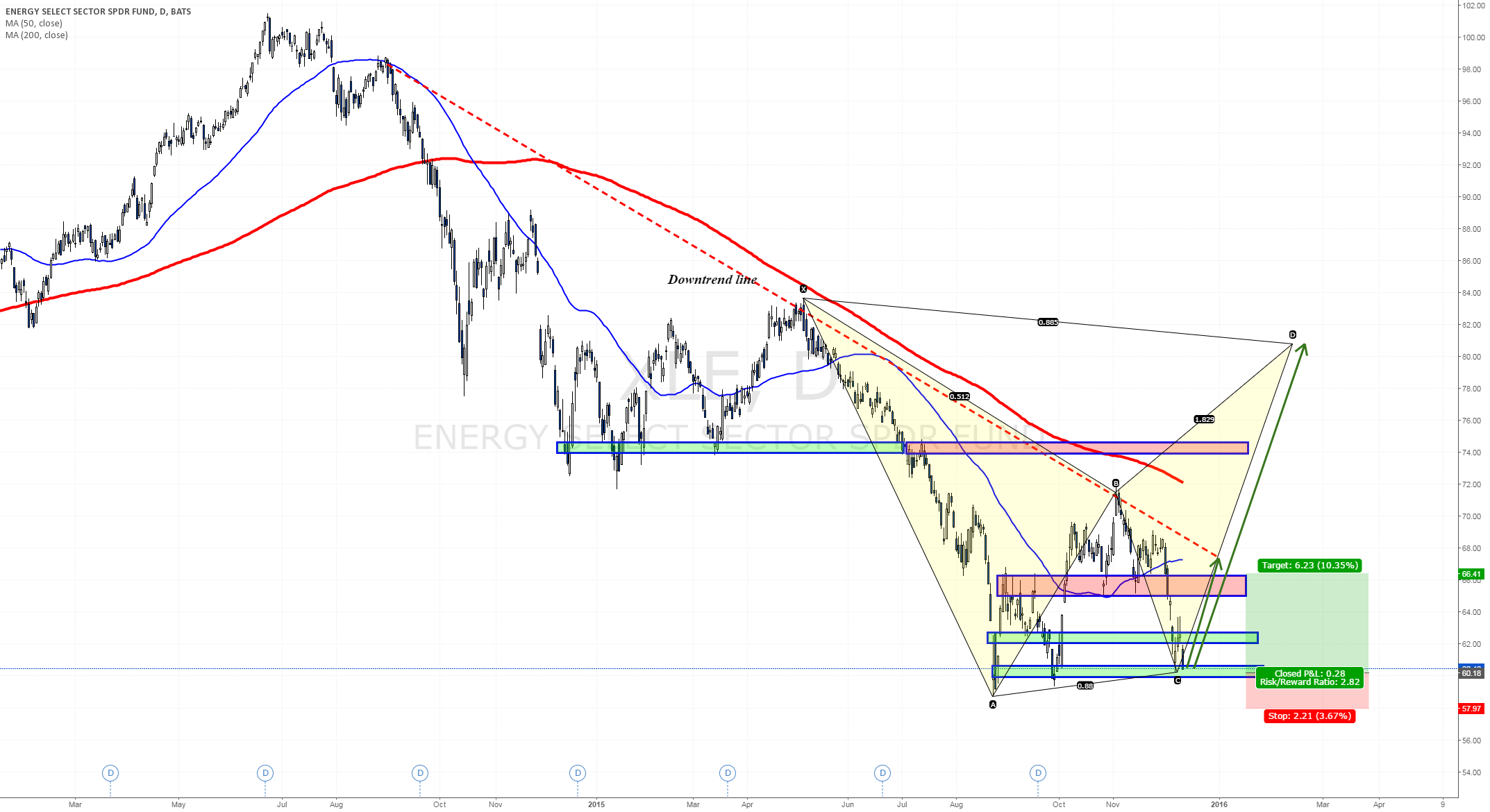 Potential Aggressive C buy - Harmonics setup towards FOMC
