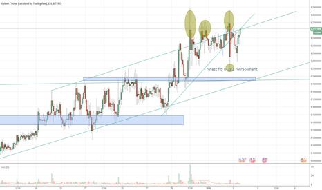 NLGUSD: Gulden coin, Gulden.com wants to break out! Long