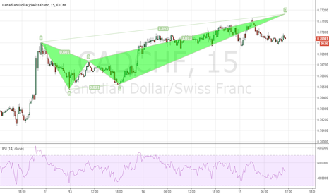 CADCHF: CADCHF Short Opportunity