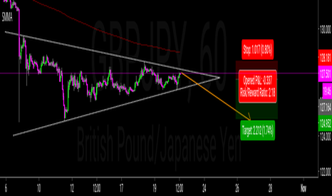 GBPJPY: Expected  Breakout GBP/JPY