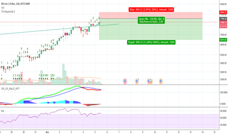 BTCUSD:  TD Indicator will hit a Daily 9 Today