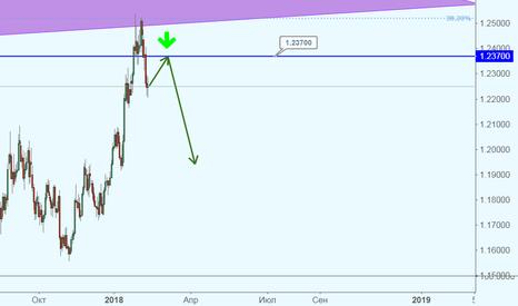 EURUSD: EUR/USD оттолкнулась от сильных линий сопротивления и едет вниз!