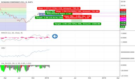 RDC: #RDC #Stock #short #doubletop
