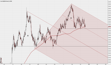 EURGBP: $EURGBP daily with Median Line