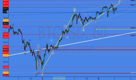 BTCUSD: BTC Higher Highs, Higher Lows!