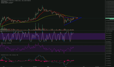 ETCBTC: ETC - Triangle ascedent and the magic EMA 50/200 crossing
