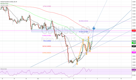 GBPUSD: When the bullish GBPUSD Wolfe Wave completes