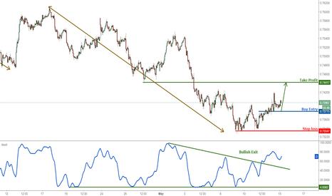 AUDUSD: AUDUSD profit target reached, remain bullish for a further push
