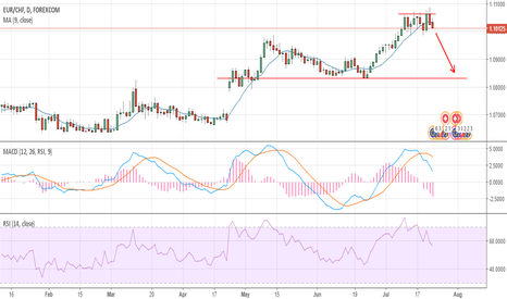 EURCHF: EURCHF MY THOUGHTS