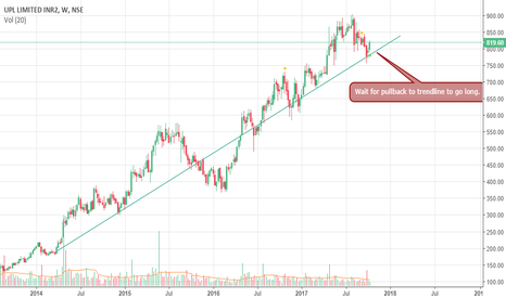 UPL: Long opportunity in Upl