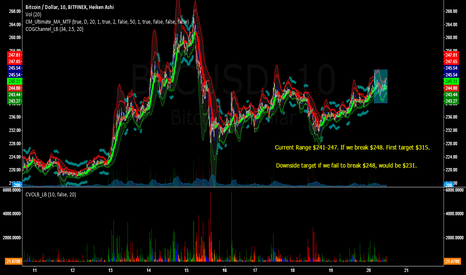 BTCUSD: Currently Neutral on BTC. Must Break $248, to rise much further.