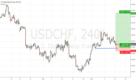 USDCHF: open long
