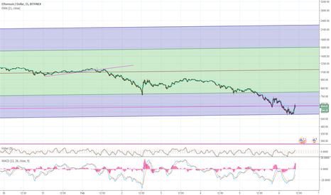 ETHUSD: ETHUSD Good buy point