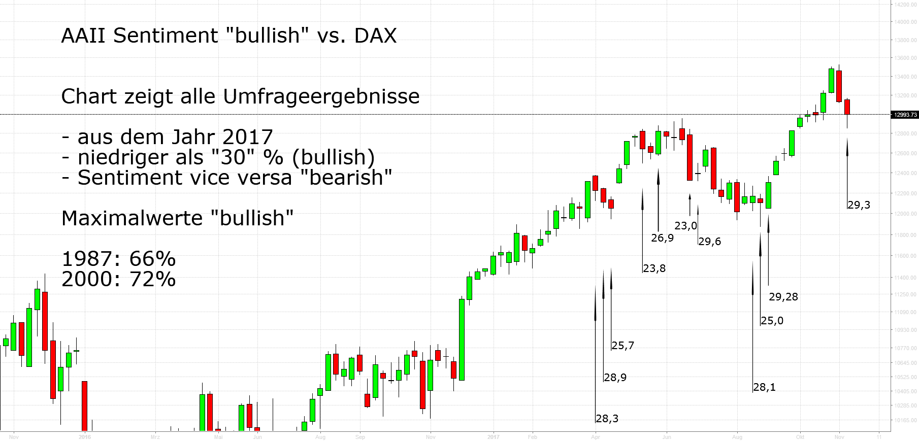 AAII Sentiment vs. DAX