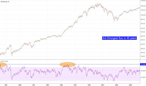 SPX: S&P500 - Third Strongest Run in 40 year - but don't short!