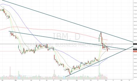IBM: Headed lower