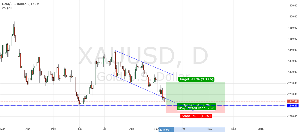 GOLD drop on previous structure support.