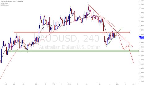 AUDUSD: AUDUSD Trading plan - short bias