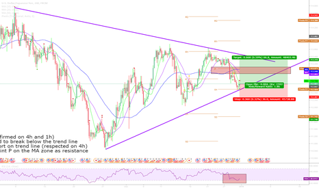 USDJPY: USDJPY 4h Long- Trendline Bounce + Pivot Point Support + Low RSI