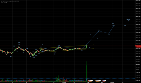 LTCUSD: LTCUSD - quick attempt at a possible new wave formation up