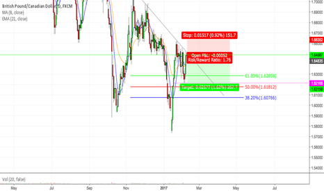 GBPCAD: GBPCAD CONTINUED DOWNWARD MOMENTUM (DAILY)
