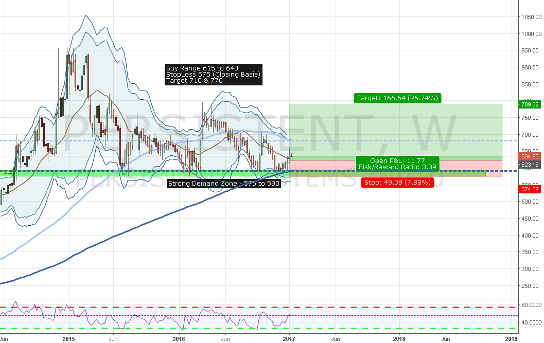 Persistent Systems Long Setup