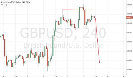 GBPUSD: GBP USD SHORT