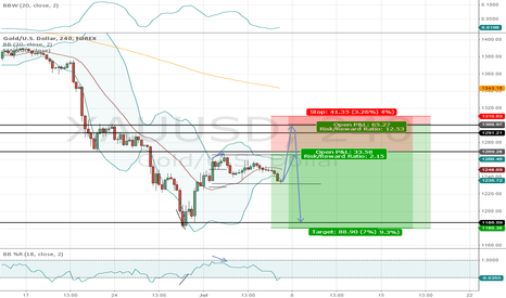 XAUUSD: GOLD SHORT PENDING BEFORE NFP!