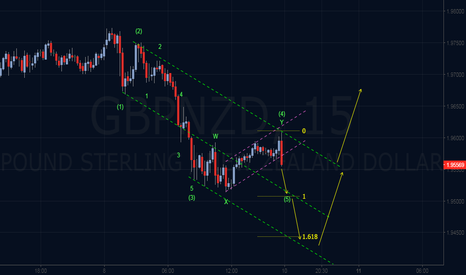 GBPNZD: Elliot Wave Outlook