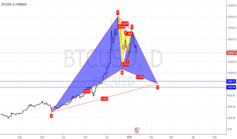 BTCUSD: My personal big view in Bitcoins