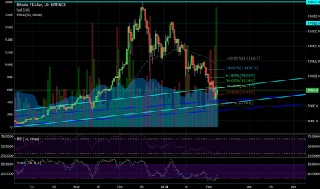 BTCUSD: major correction looks about done