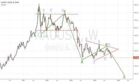 XAUUSD: Weekly View