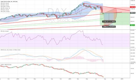 DAX: Risk/Reward Ratio Supports Short