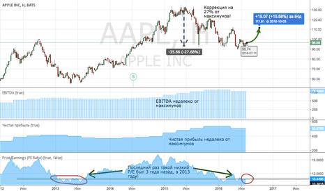AAPL: Apple перепродан в моменте, ожидаю среднесрочный отскок