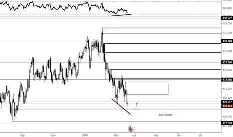 EURJPY: RSI - Price Divergence