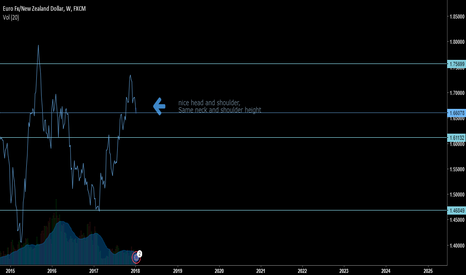 EURNZD: Head and Shoulder