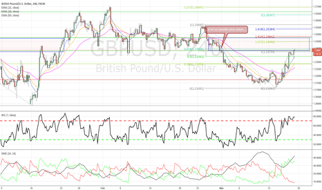 GBPUSD: Cable - Short opportunity in the making...