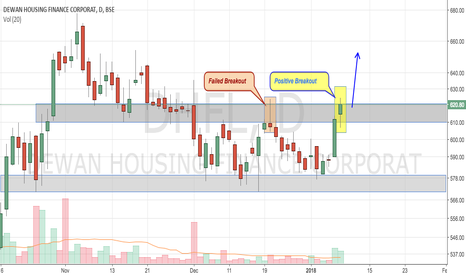 DHFL: DHFL - Positive Consolidation Breakout
