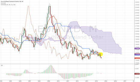 EURNZD: Long-term EURNZD Ichimoku