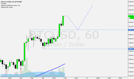 BTCUSD: Posible pullback