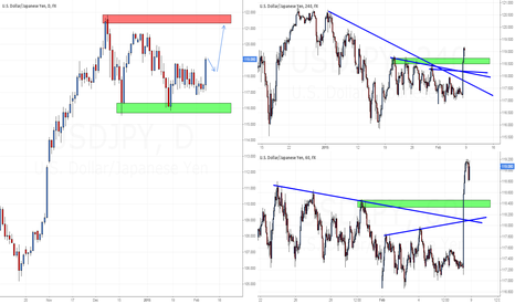 USDJPY: USD/JPY WEEKLY DISCUSSION FOR THE WEEK OF FEB.9-13