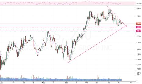 GS: Weak , on WL.