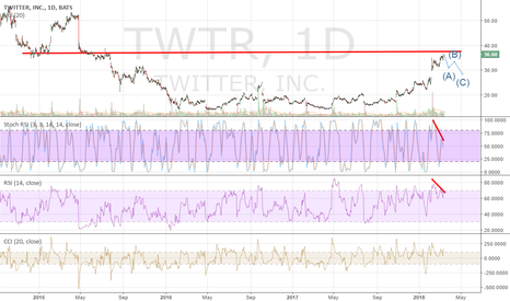 TWTR: Twitter Oversold and bearish divergence going to fill gap.