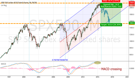 SPX500: SPX500 - A reasonable entry to await the drama