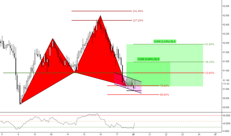 NZDJPY: (2h) The Bullish Territory // Bullish Cypher at 78%