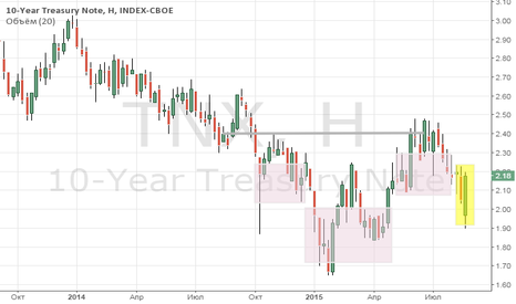 TNX: Трежерис - повышение ставки в сентябре.